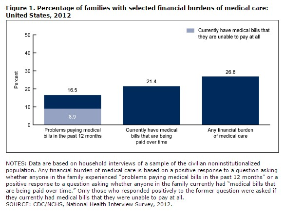 Percentage of families with selected financial burdens of medical care