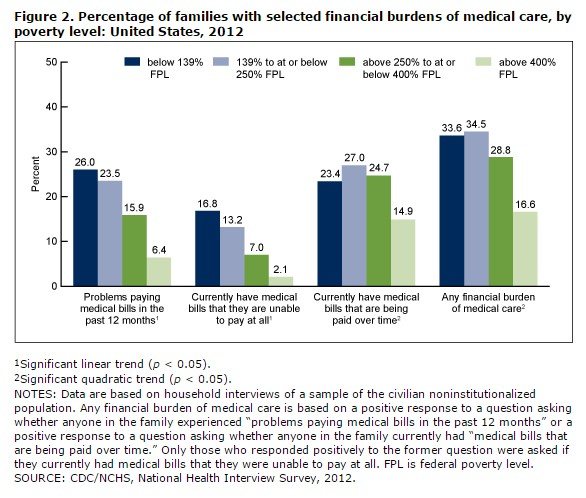 Percentage of families with selected financial burdens of medical care, by poverty level