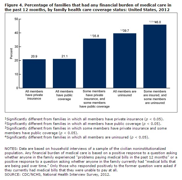 Percentage of families that had any financial burden of medical care in the past 12 months, by family health care coverage status